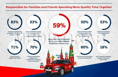 World United - 2018 FIFA World Cup Russia™ Responsible For 83% Increase In Football Fans Spending Quality Time With Family & Friends